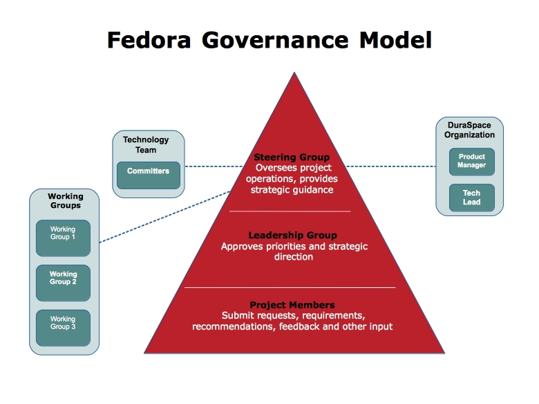 Fedora governance model